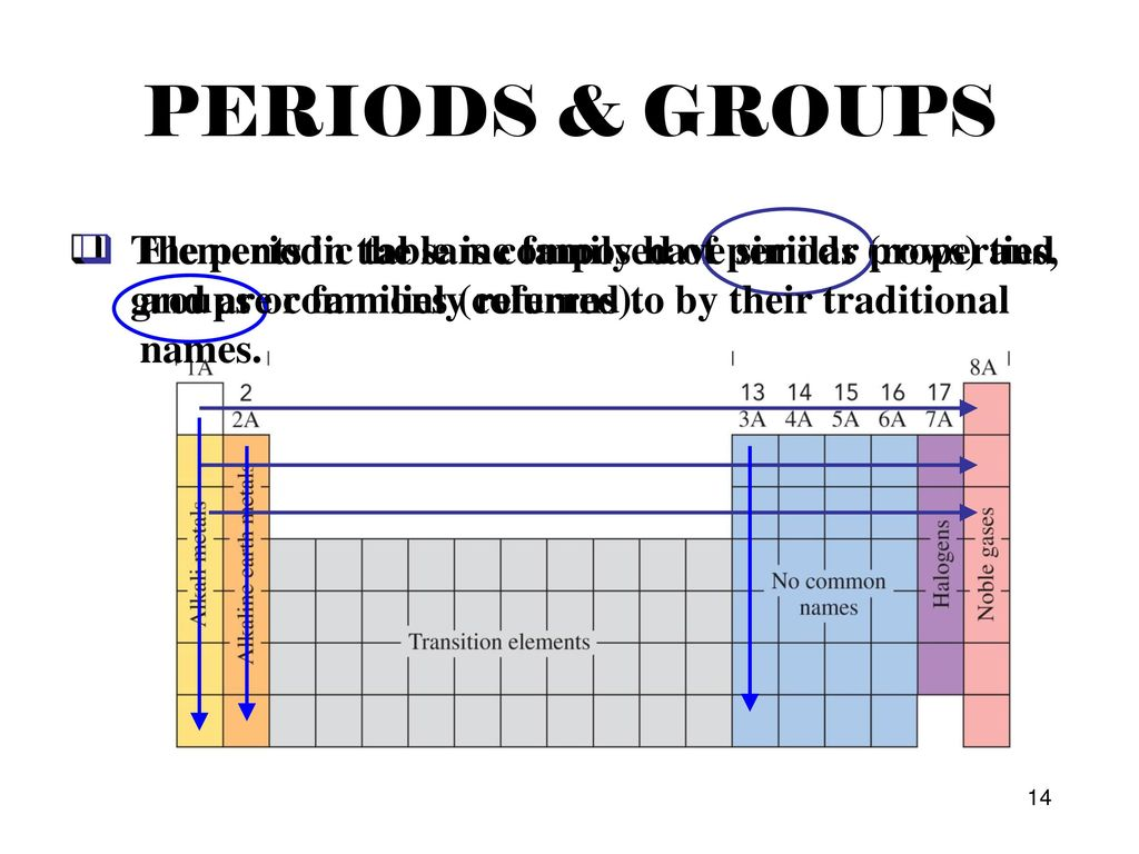 Bonds ionic bond formed due to a difference in charge ppt download periods groups the periodic table is composed of periods rows and groups or urtaz Image collections