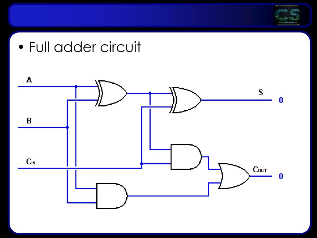 Lesson Objectives Aims Be Able To Define Problems Using Boolean Full Adder Circuit 39