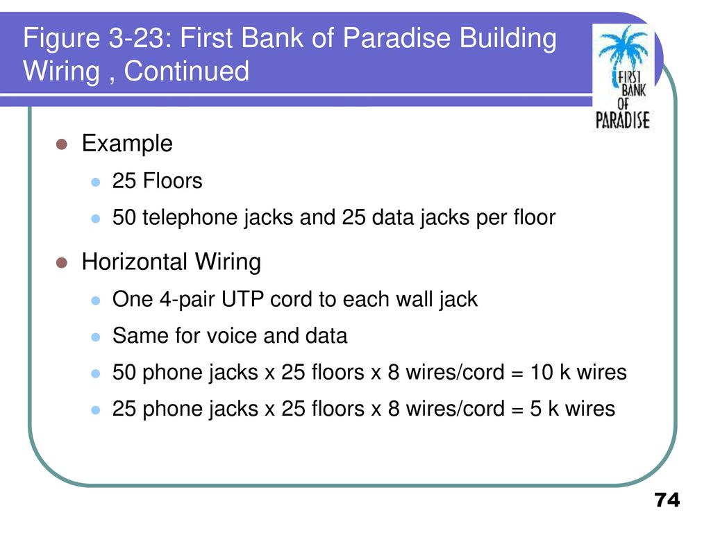 Cos 338 Day Ppt Download Data Jack Wiring Figure 3 23 First Bank Of Paradise Building Continued