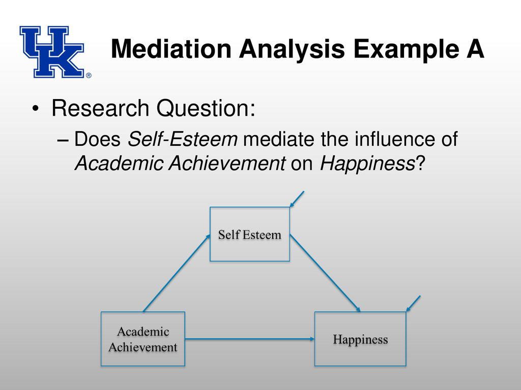 David Dueber, MA Mediation, Moderation, and Measurement Error, oh My