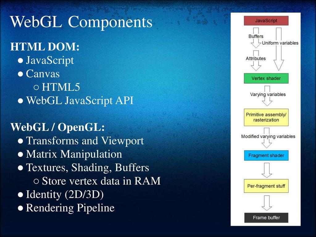 WebGL The HTML5/JavaScript 3D Computer Graphics API - ppt