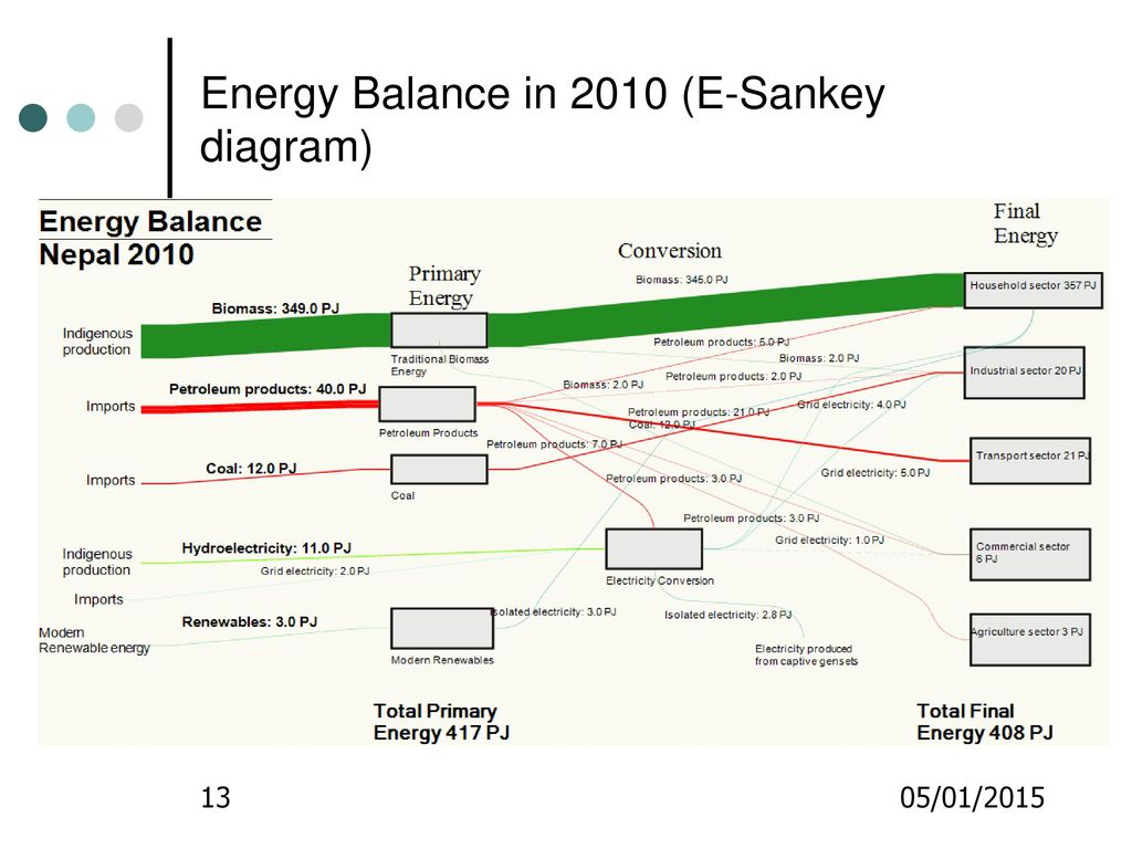 13 energy balance in 2010 (e-sankey diagram)