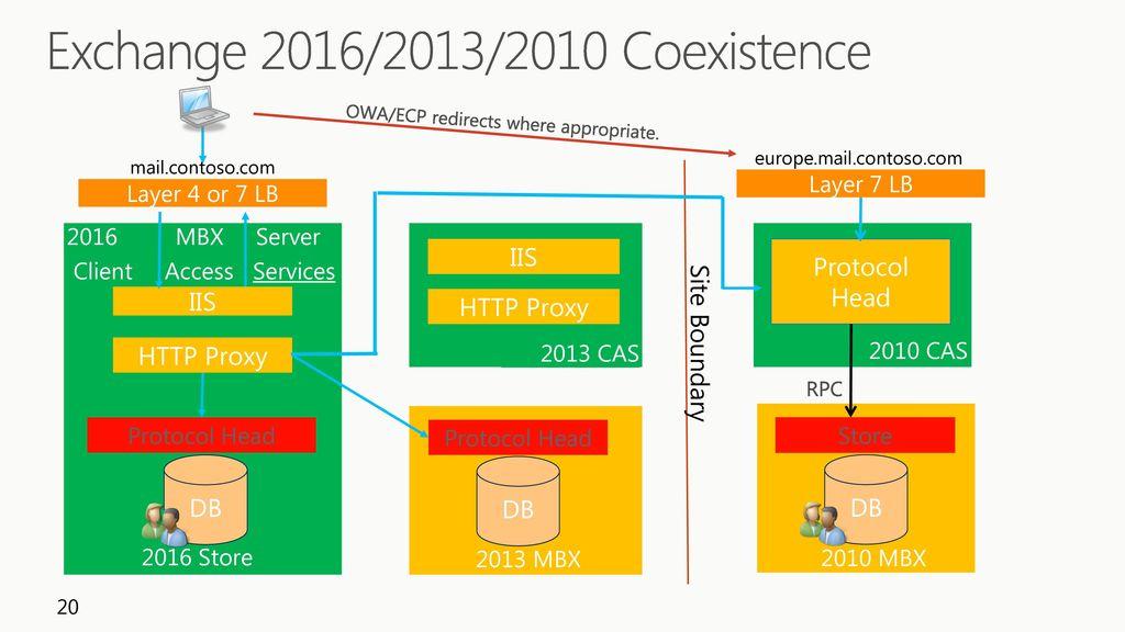 Deploy Microsoft Exchange Server ppt download