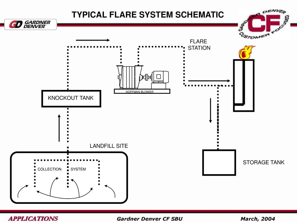 Gardner Denver Centrifugal Blowers Ppt Download Motor Wiring Diagram Typical Flare System Schematic