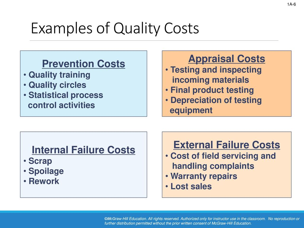 Cost Of Quality Appendix 1a Ppt Download