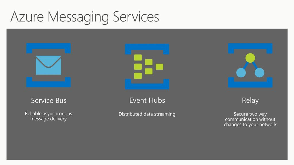 Dan Rosanova Messaging yesterday, today, and tomorrow - ppt