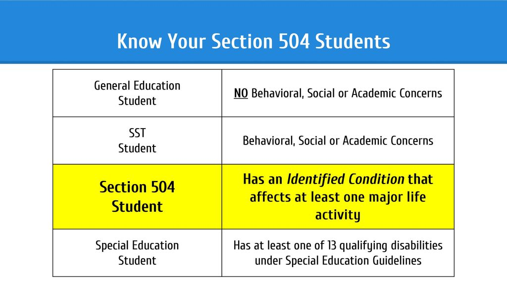 Section 504 Training for Testing Coordinators - ppt download