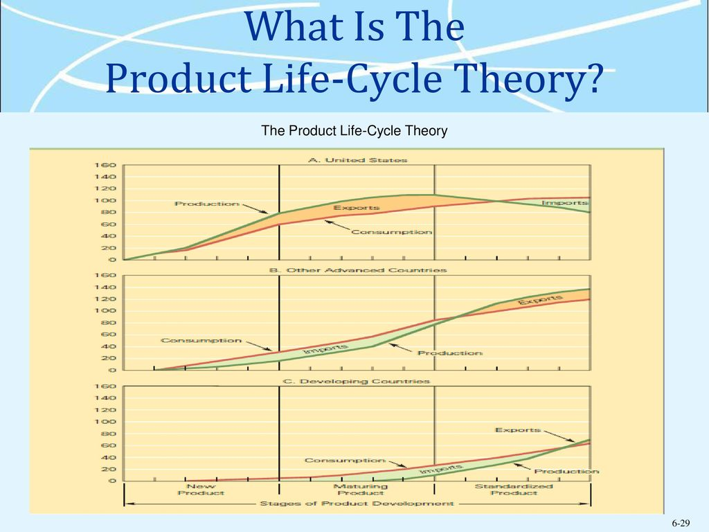 what is product life cycle theory