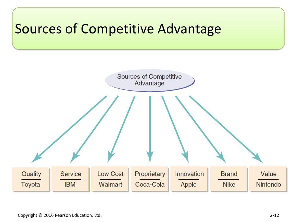 nintendo competitive advantage