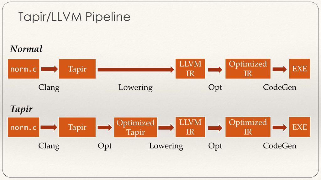Tapir: Embedding Fork-Join Parallelism into LLVM IR - ppt