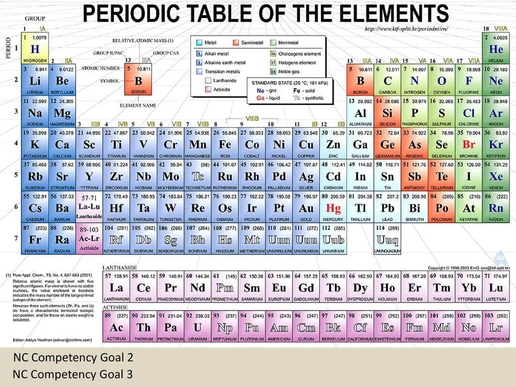 Chemical names and formulas ppt download the periodic table the elements are arranged in rows and columns on urtaz Images