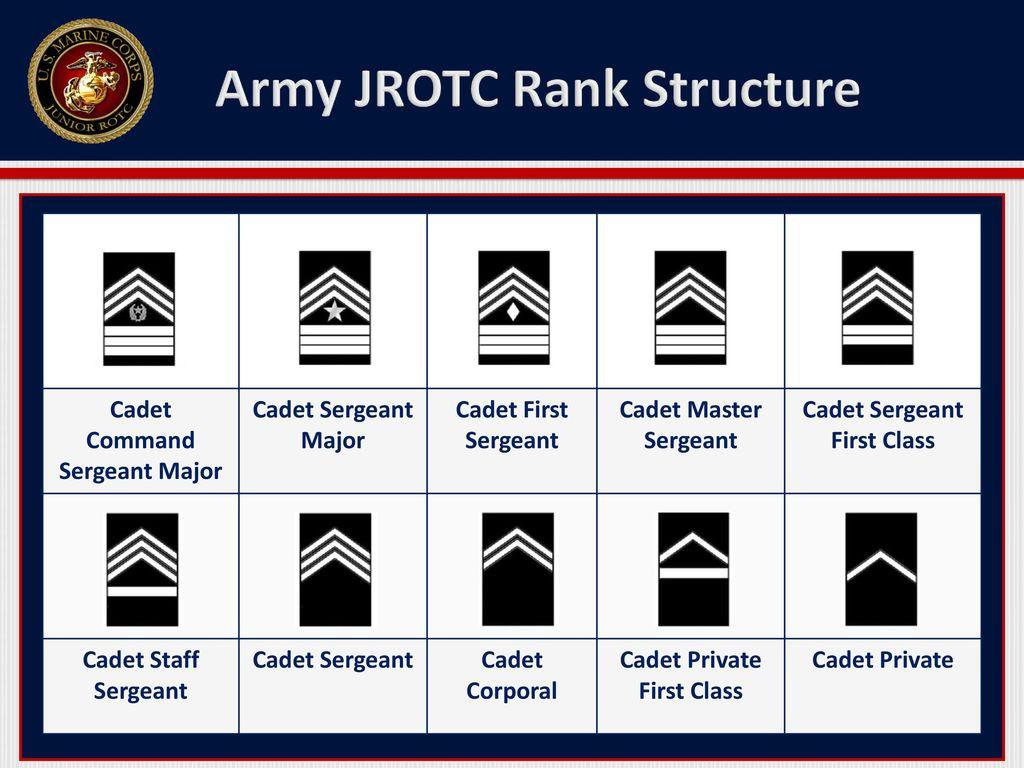 JROTC Rank Structure
