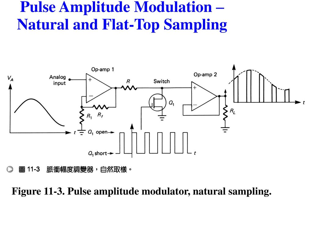 Chapter 3 Pulse Modulation Ppt Download Width Block Diagram 11 Amplitude