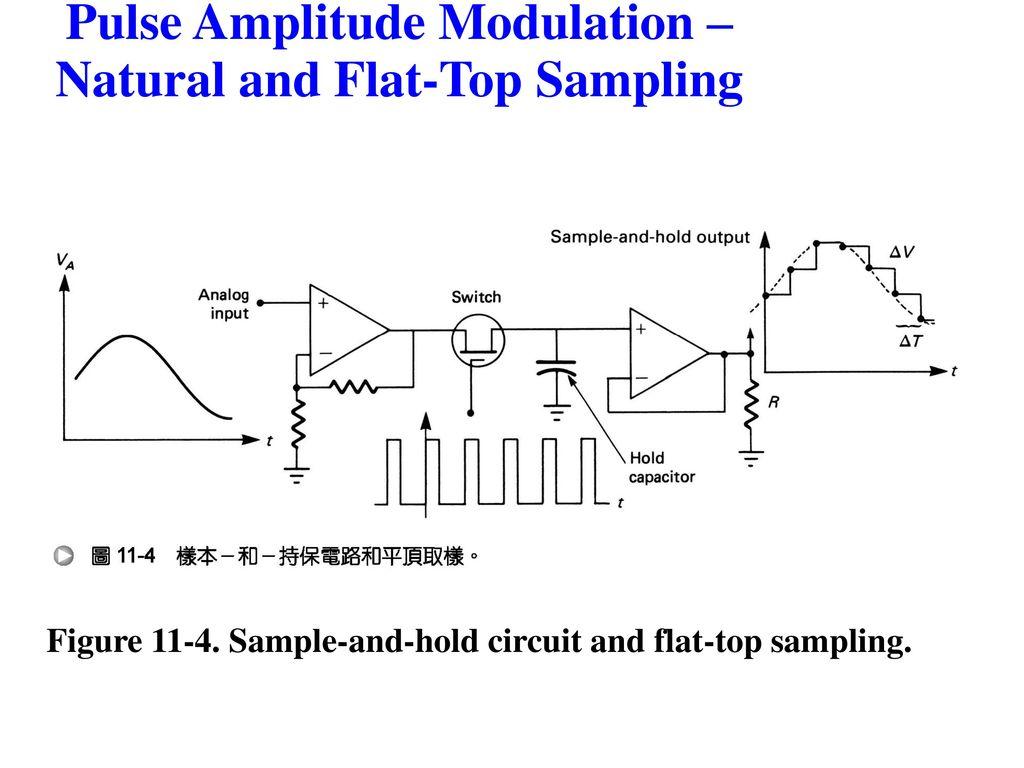 Chapter 3 Pulse Modulation Ppt Download Width Block Diagram 15 Amplitude