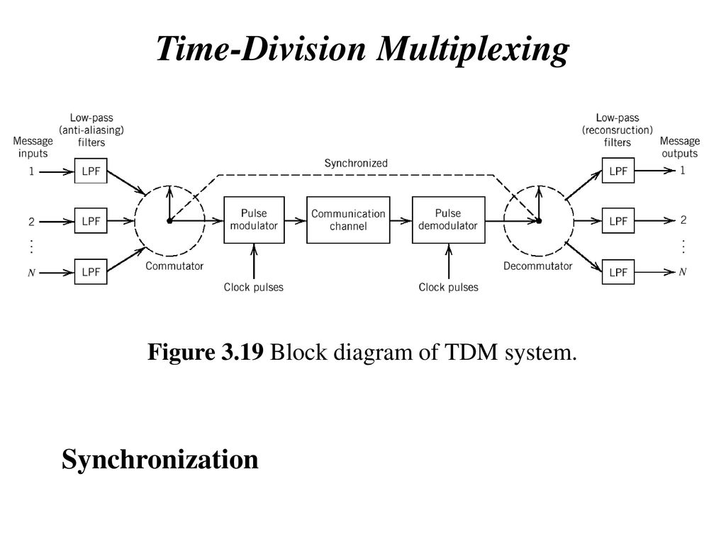 Chapter 3 Pulse Modulation Ppt Download Fig 42 Block Diagram Simplified Of The Tdm System Architecture 51 Time Division Multiplexing Synchronization Figure 319