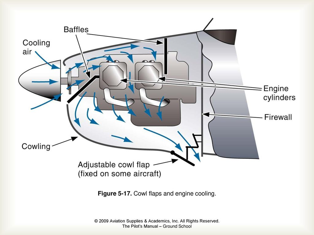 The Airplane Chapter 5 Engine  - ppt download