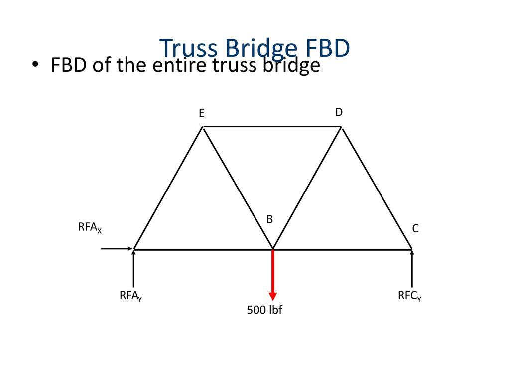 Truss Free Body Diagram Statics Fbd Ex 11 Part I Youtube Forces And Diagrams Download 1024x768