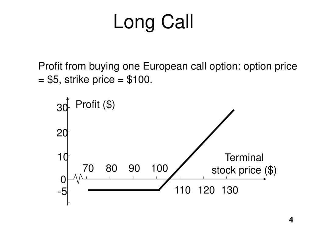 DERIVATIVES: OPTIONS Reference: John C  Hull, Options
