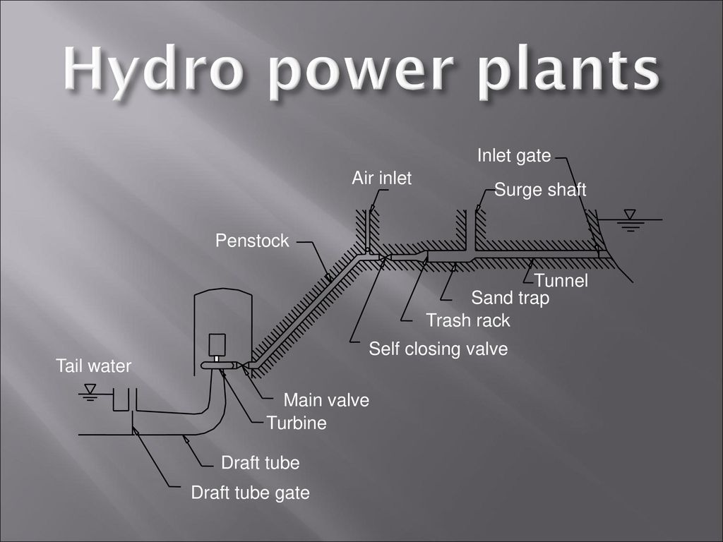 Hasmukh Goswami College Of Engineering Ppt Download Hydroelectric Power Plant Diagram Hydro Plants Inlet Gate Air Surge Shaft Penstock Tunnel
