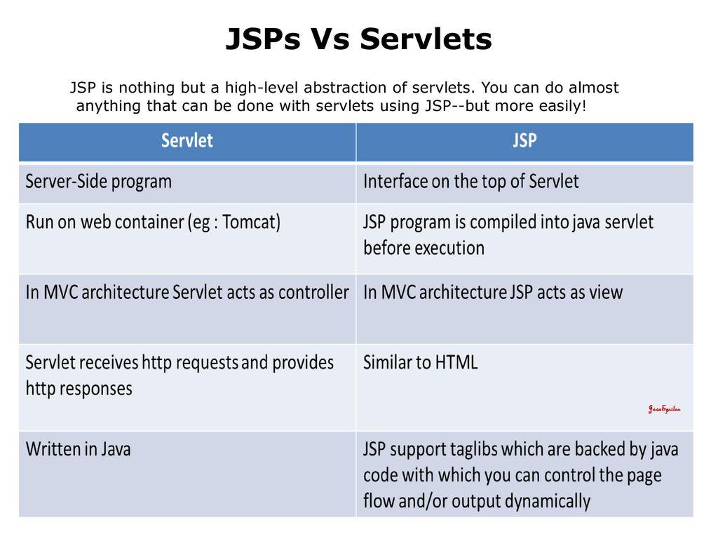 Java Server Pages  - ppt download