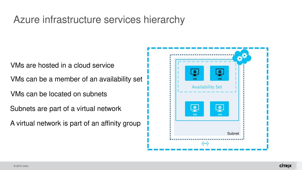 Citrix Reference Architecture on Microsoft Azure - ppt download