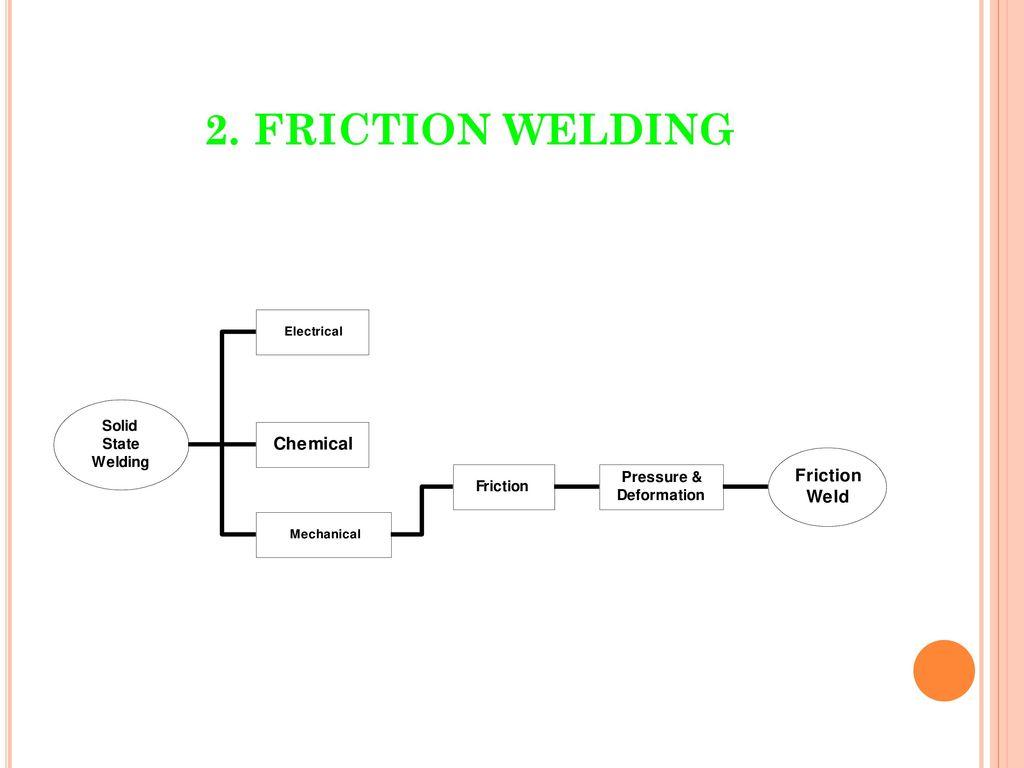 1 Electron Beam Welding 2 Friction 3 Stir Diagram