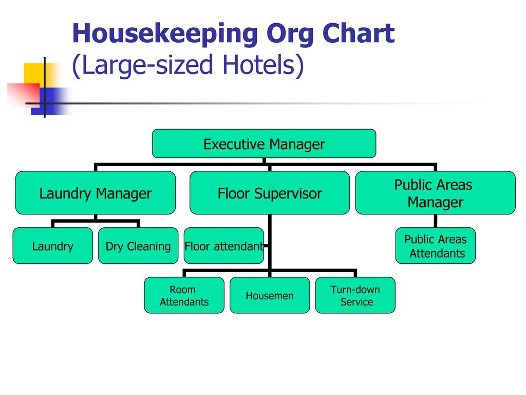 Housekeeping departmenti ppt download 4 housekeeping org chart large sized hotels altavistaventures Image collections