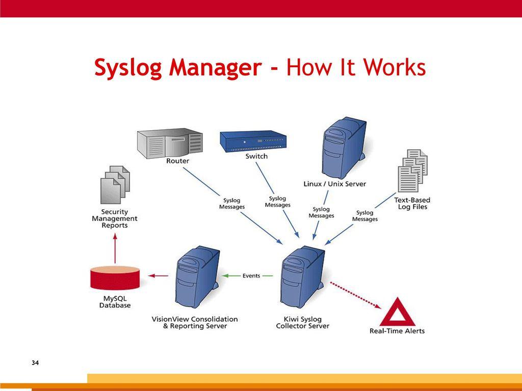 Jim Allredvice President Marketing Netvision Ppt Download G730 Circuit Diagram 34 Syslog