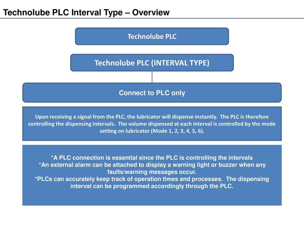 Technolube TL-PLC Technolube TL-PLC Technolube TL-PLC - ppt download