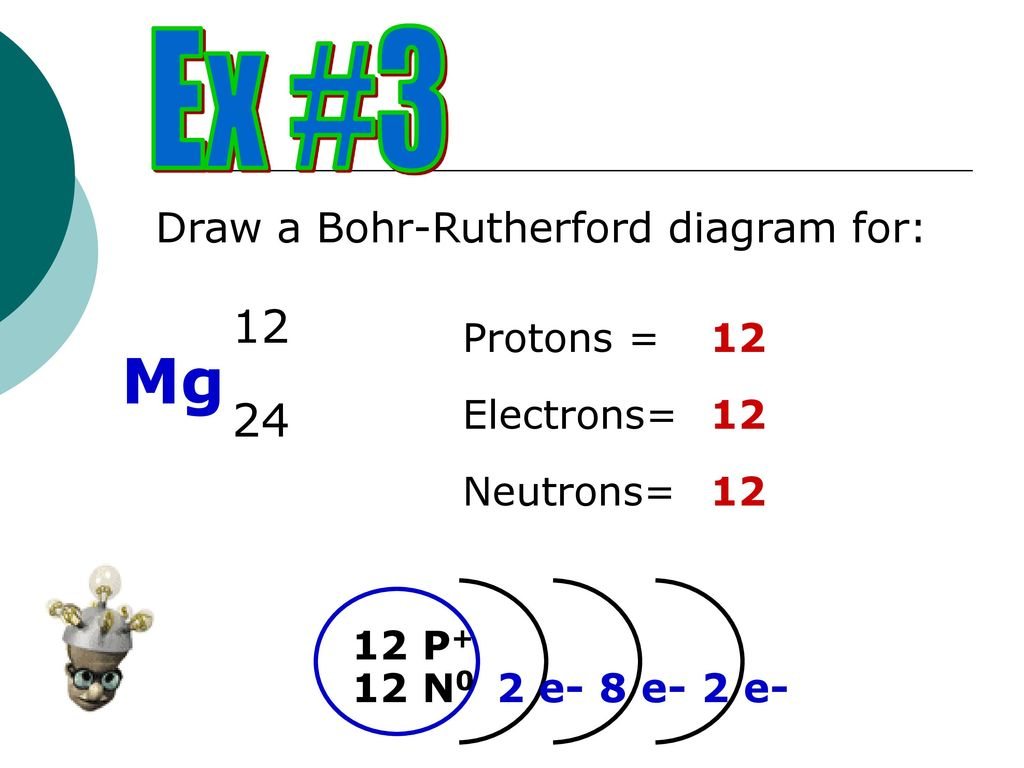 Bohr rutherford atomic model ppt download mg ex draw a bohr rutherford diagram for protons 12 ccuart Images