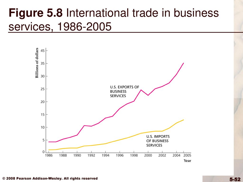 52 Figure 5.8 International trade in business services ...
