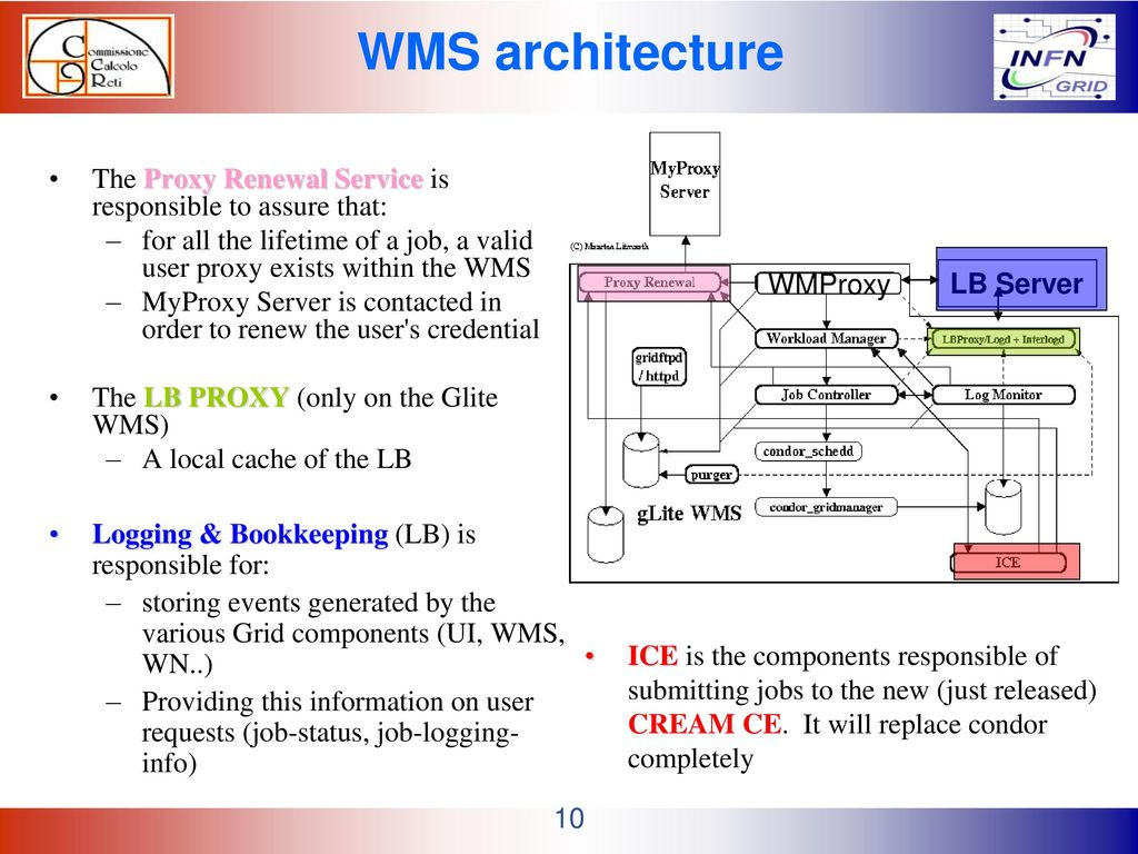 GRID Architecture part 2: the Workload Management System - ppt download
