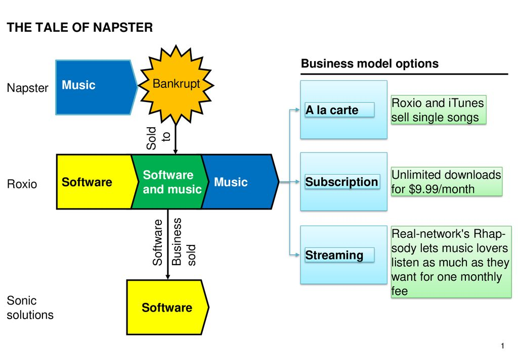 Chapter 6 Crafting Business Strategy for Dynamic Contexts