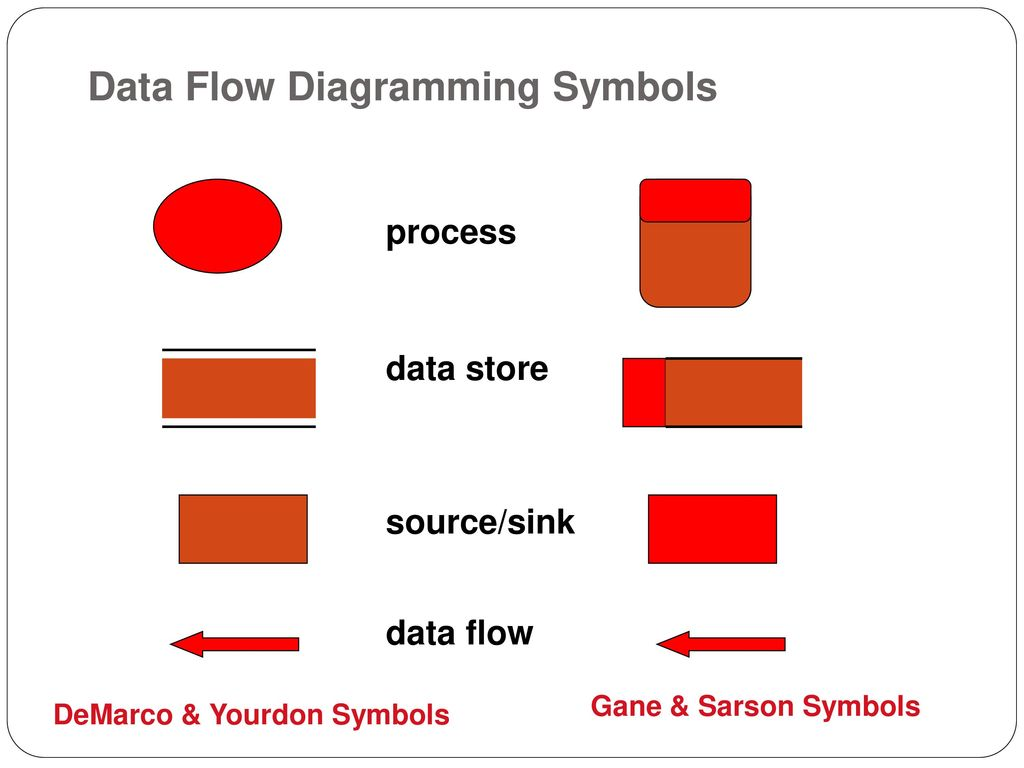 Modern Systems Analysis And Design Third Edition Ppt Download Process Flow Diagram Nomenclature Data Diagramming Symbols