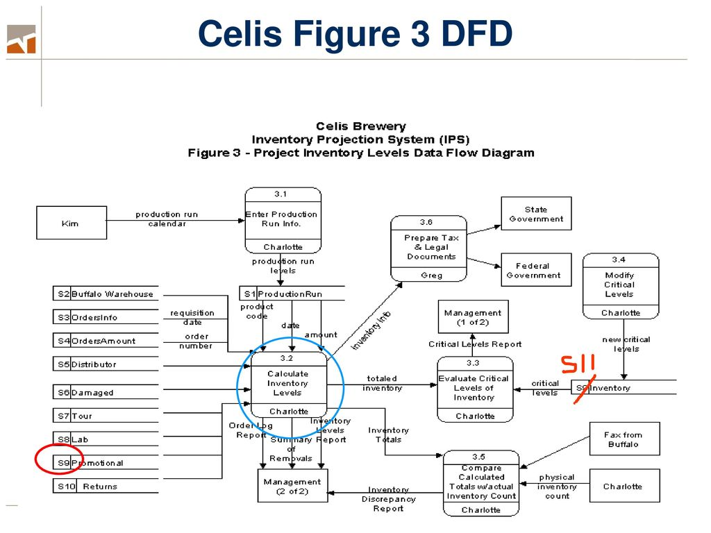 Day 4 Process Modeling Leveling Dfds Ppt Download Flow Diagram Level 3 Celis Figure Dfd Is A Drill Down To Show The Details Of