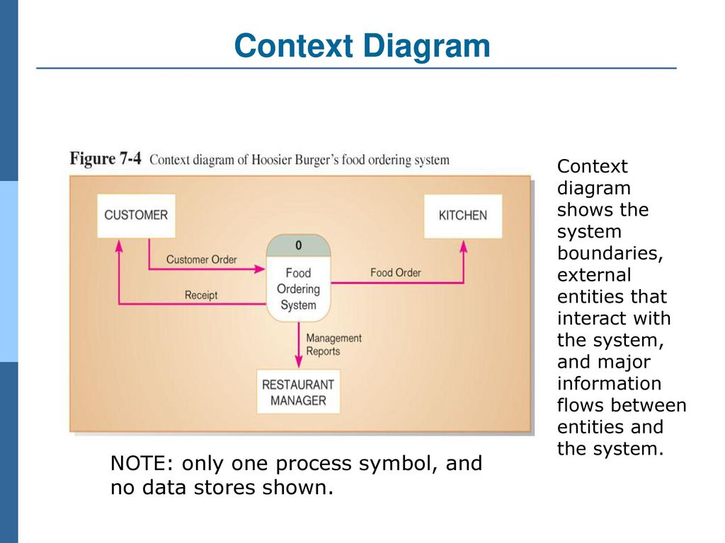Business system development ppt download 19 context diagram context diagram shows the system boundaries external entities that interact with the system and major information flows between ccuart Images