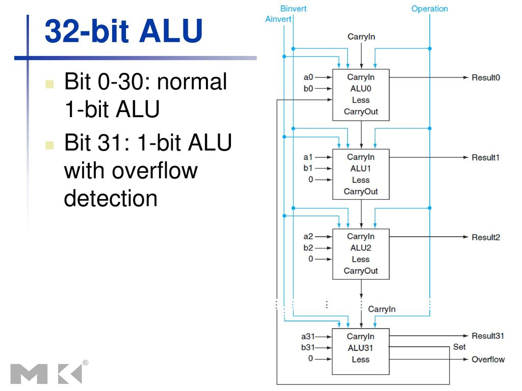 Computer Architecture Operations I Ppt Download Circuit Diagram Of 8 Bit Alu 32