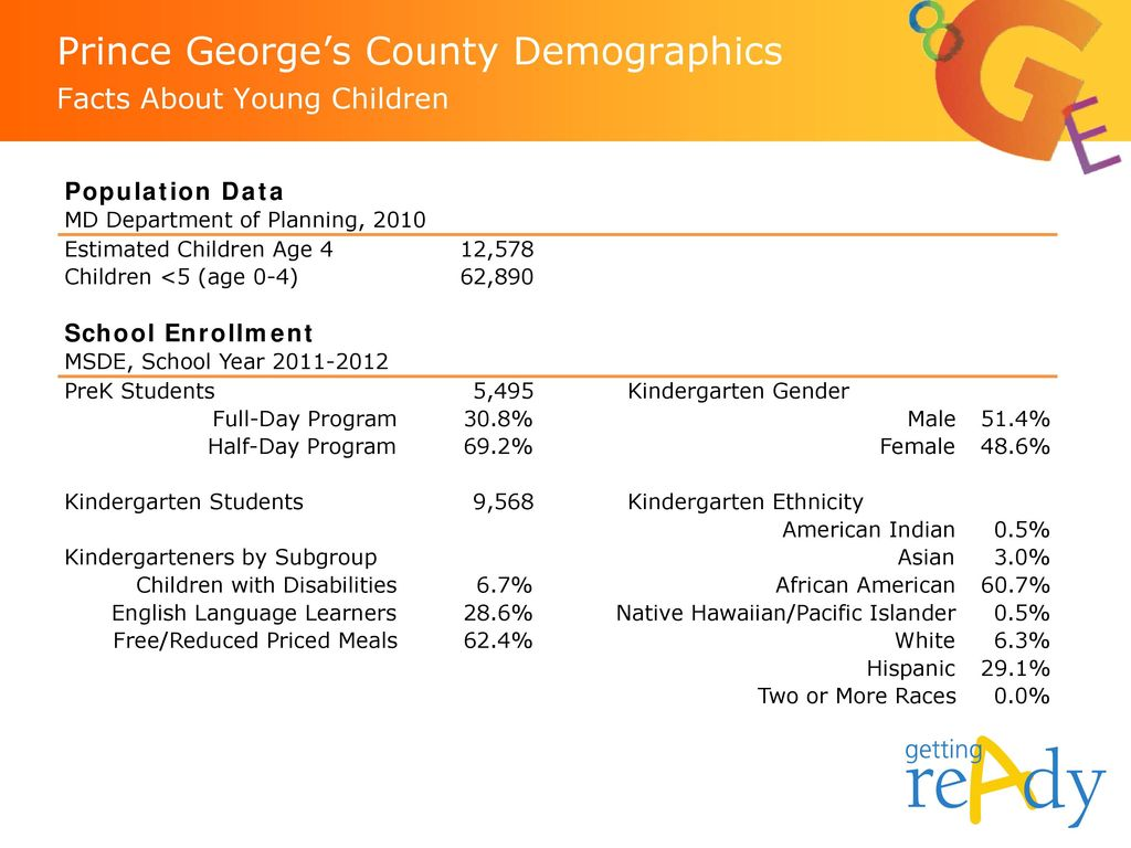 Prince George's County Demographics Facts About Young Children