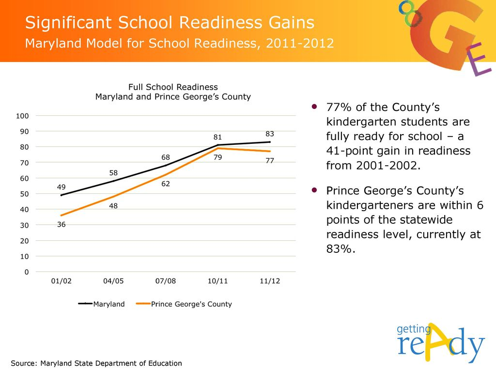 Significant School Readiness Gains Maryland Model for School Readiness,