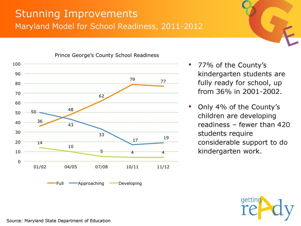 Stunning Improvements Maryland Model for School Readiness,