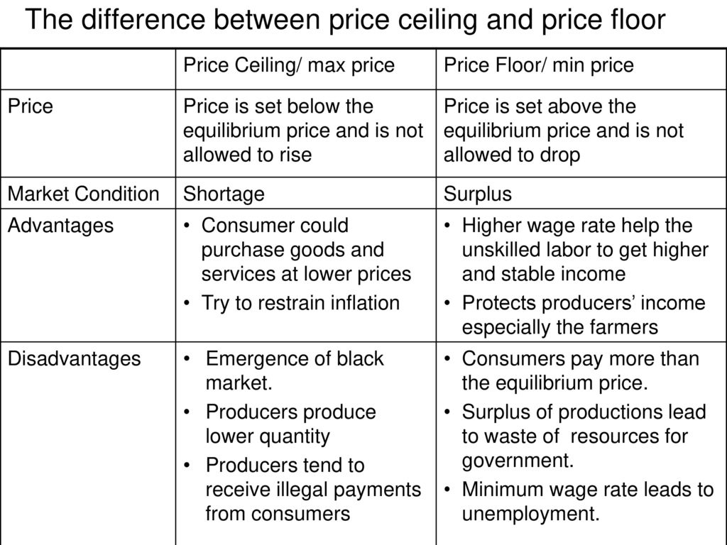 What is the difference between price and value