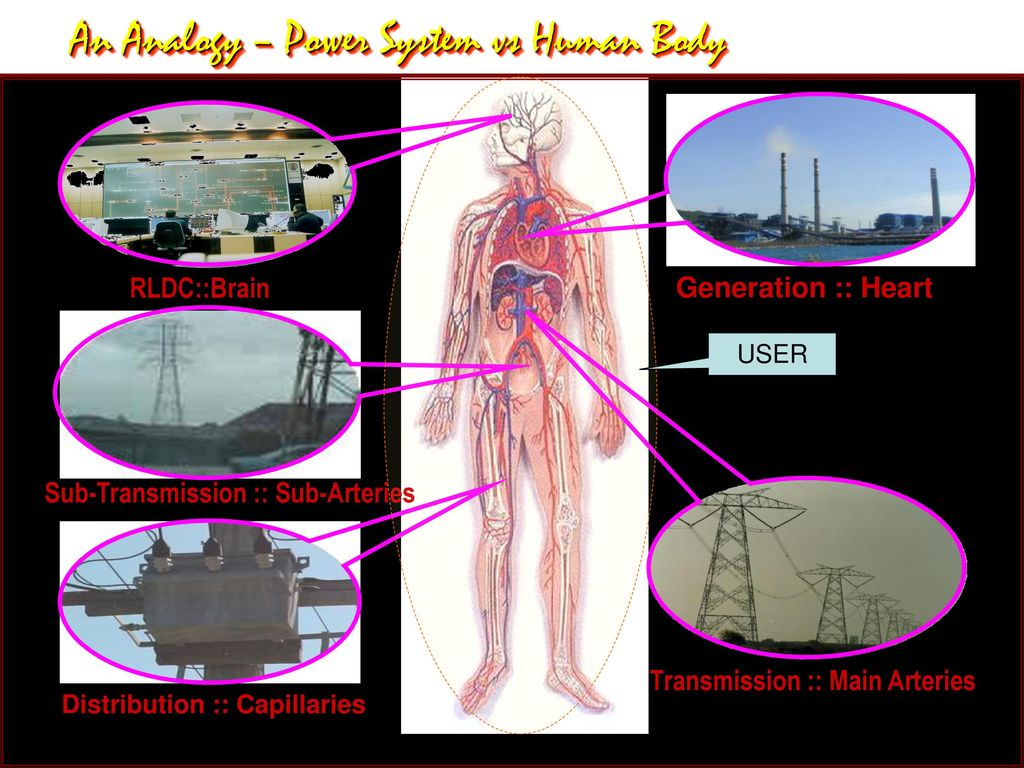 Indian Power Sector Overview Ppt Download Diagram Of Distribution Sub Transmission 4 An