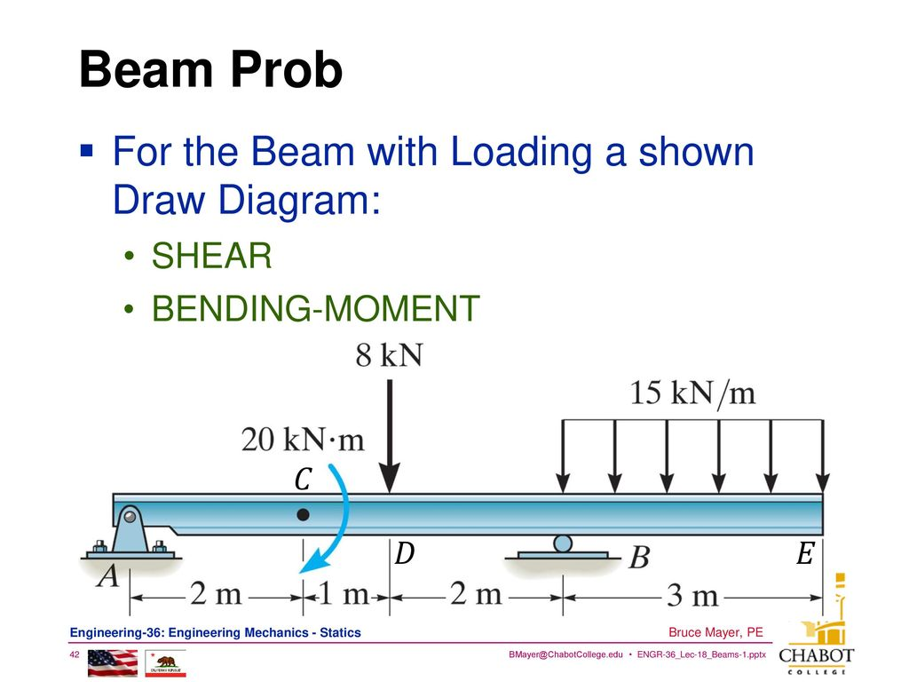 Licensed Electrical Mechanical Engineer Ppt Download Mechanics Shear Force And Bending Moment Diagrams Using Matlab 42 Beam