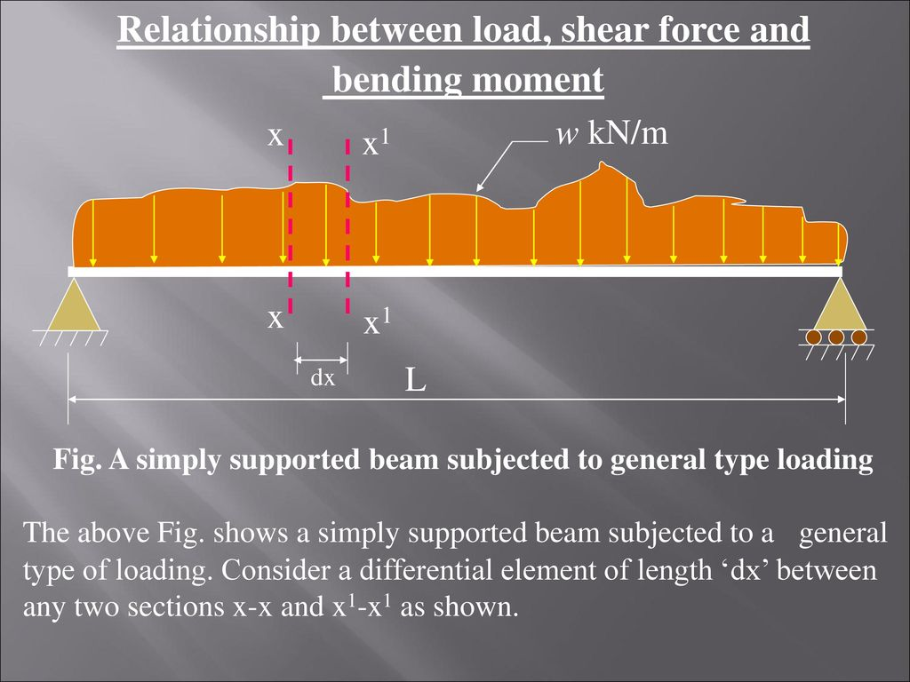 Shear Force And Bending Moment Diagrams Ppt Download Diagram For Uniformly Distributed Load On If You Relationship Between