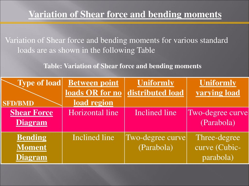 Shear Force And Bending Moment Diagrams Ppt Download Variation Of Moments