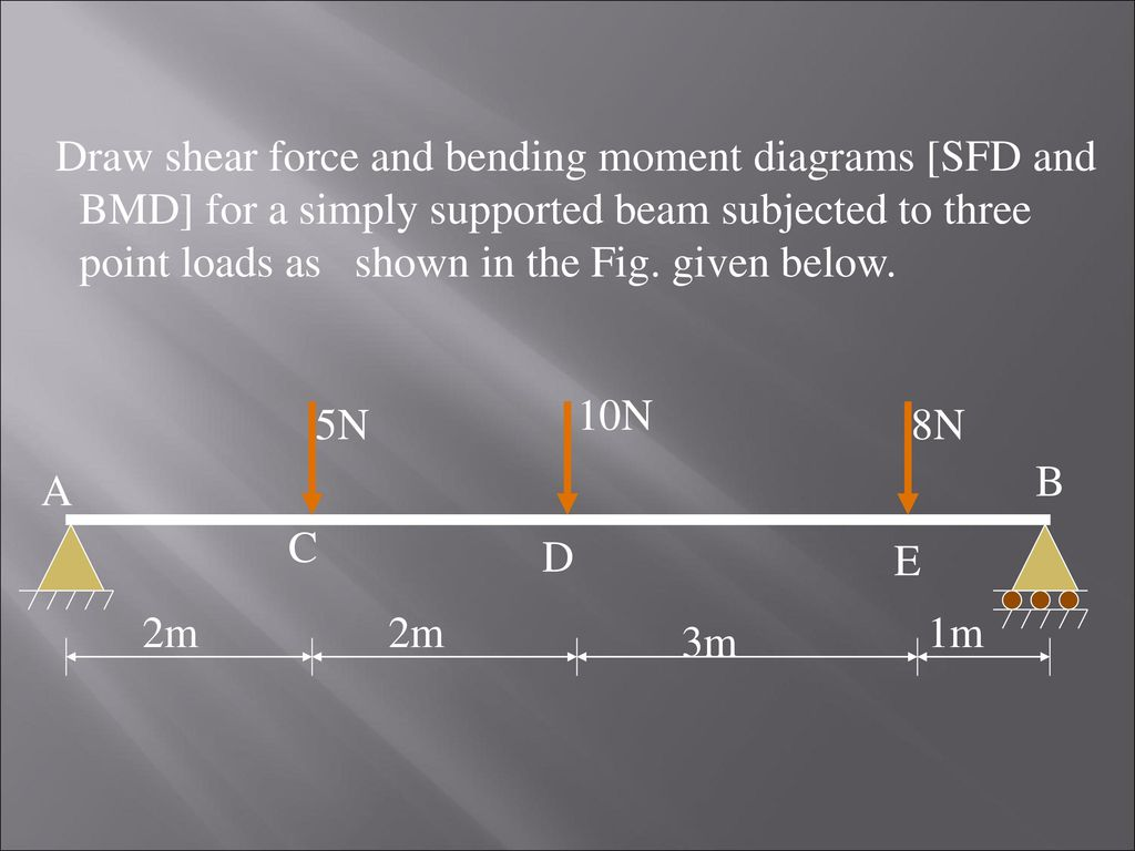 Shear Force And Bending Moment Diagrams Ppt Download Diagram Draw Sfd Bmd For A Simply Supported