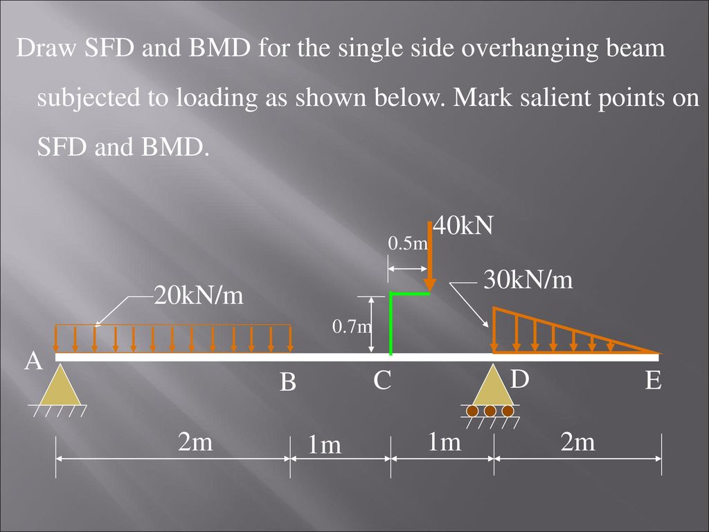Shear Force And Bending Moment Diagrams Ppt Download Draw For The Overhanging Beam 28 Sfd Bmd Single Side
