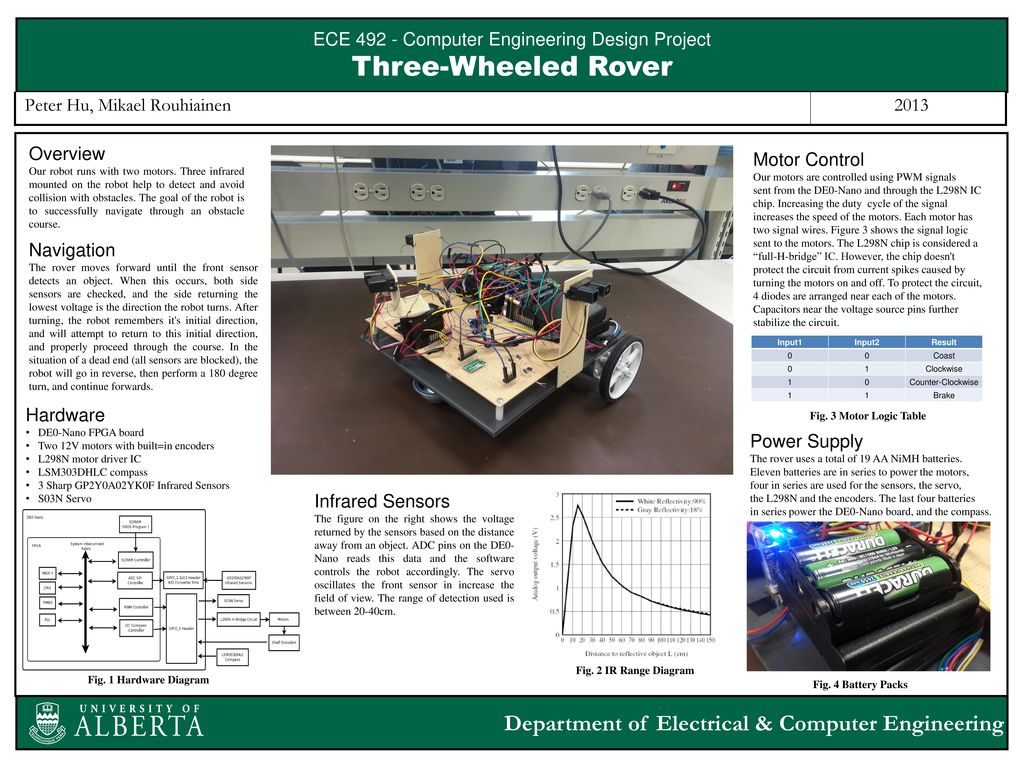 Ece Computer Engineering Design Project Ppt Download