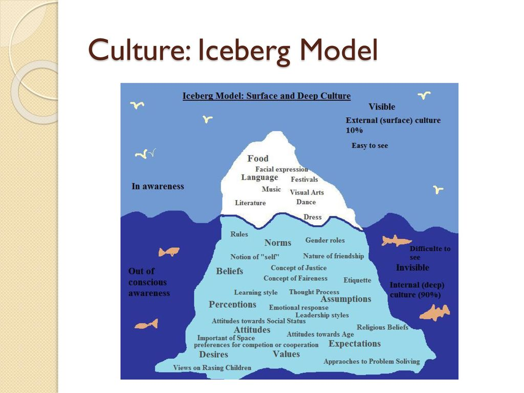 intercultural communication competence ppt download