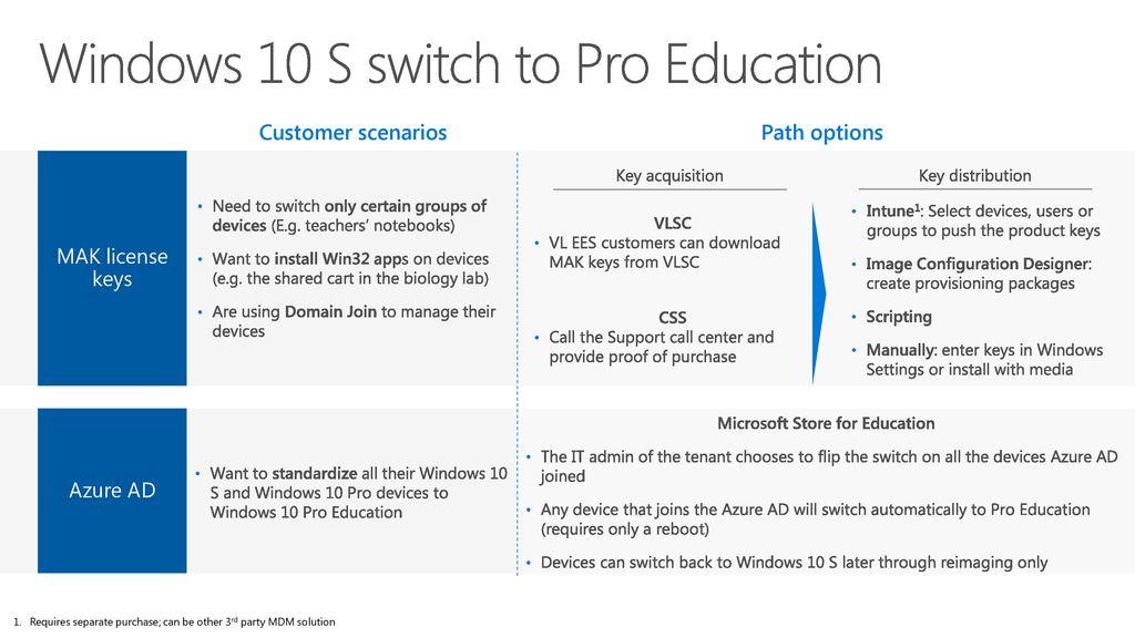 windows 10 education product key purchase
